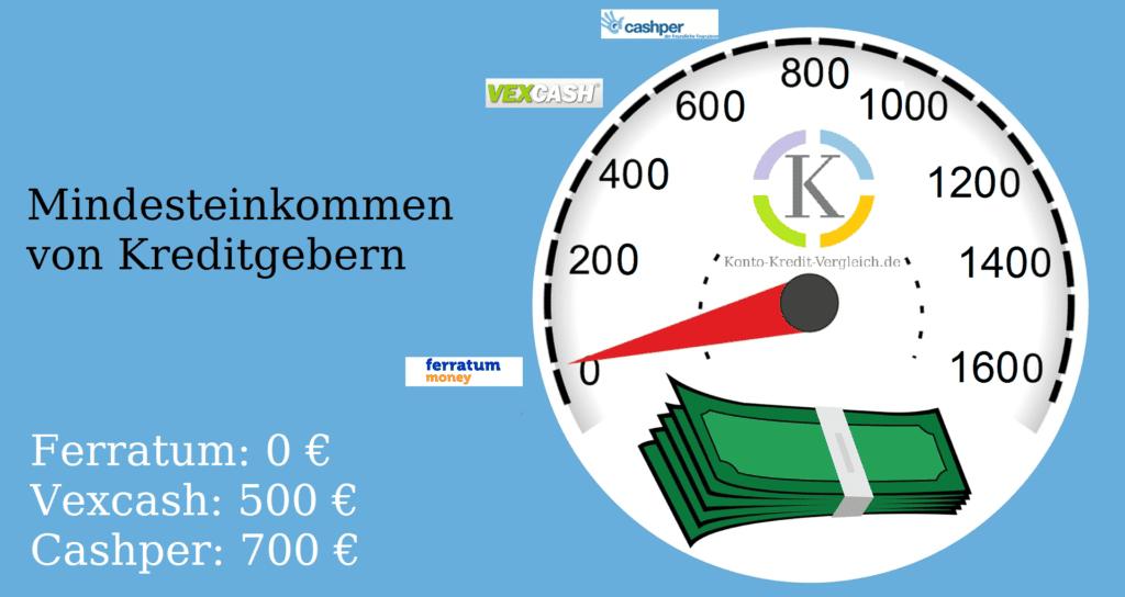 Mindesteinkommen von Kreditgebern. Ferratum: 0€ Vexcash: 500 € Cashper: 700 €