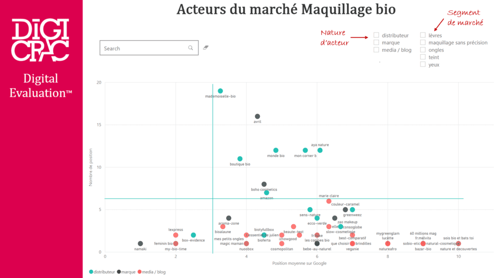 Analyse concurrence SEO Digital Evaluation - Exemple marché du maquillage bio