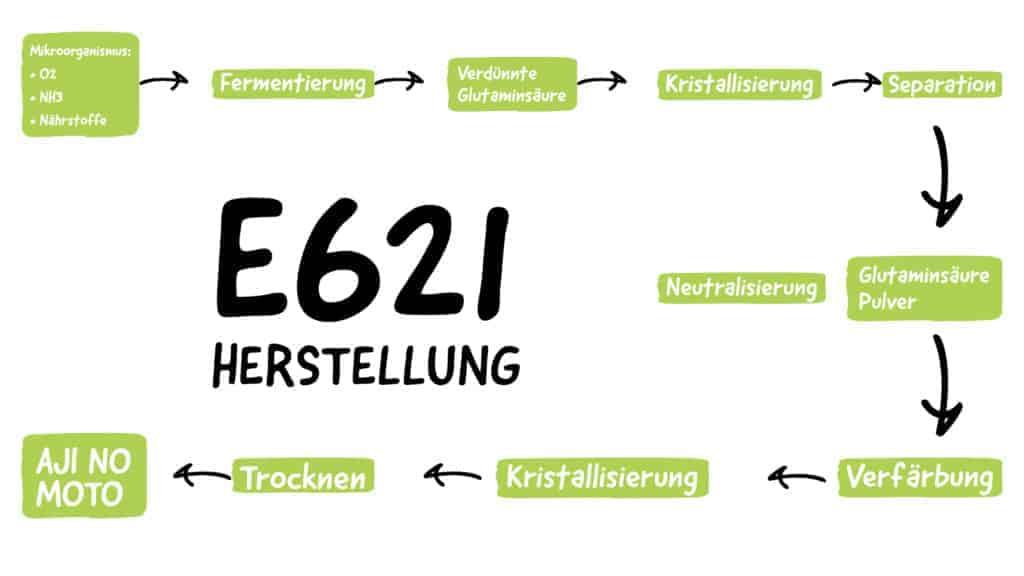 Herstellung von E621