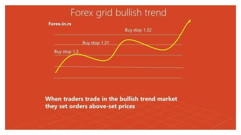 forex grid bullish trend example