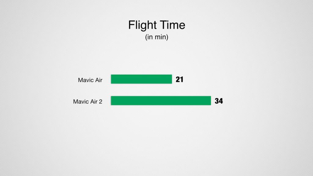 mavic air 2 flight time