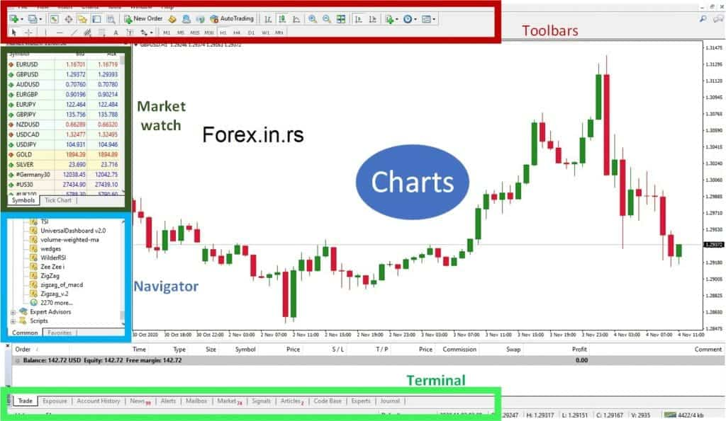 Metatrader windows - platform sections