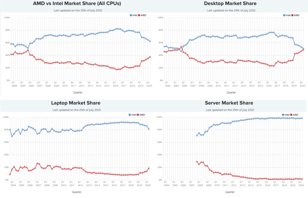 Intel vs AMD Market Shares