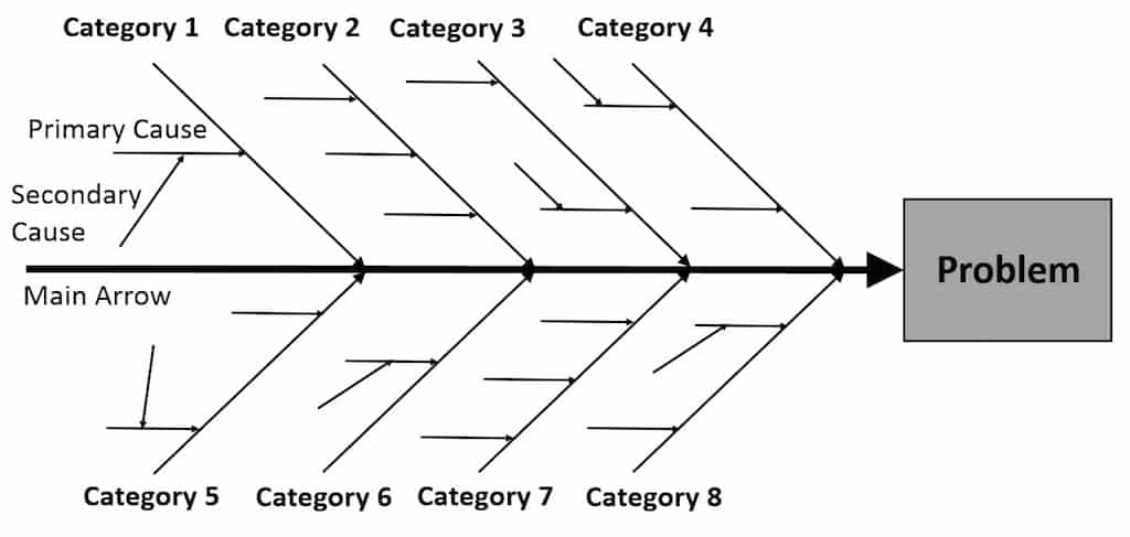 What is a Fishbone Diagram?
