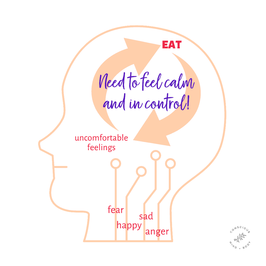 Graphic of cycle of emotional eating