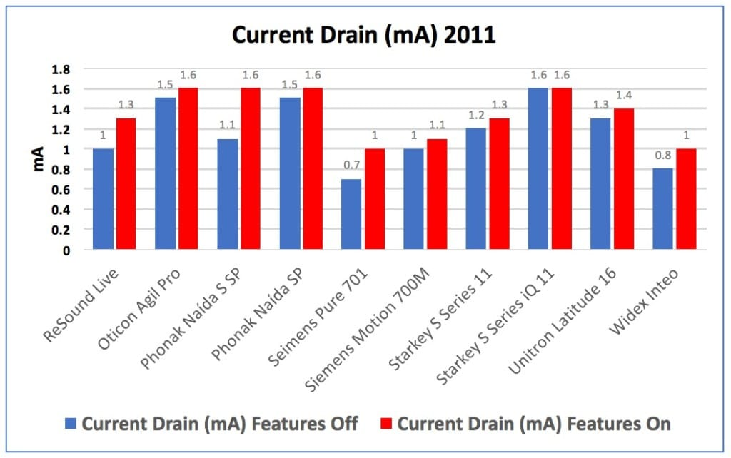"""Figure 2. Current drain in mA for hearing aids measured in 2011, showing the drain of the instruments with their advanced fearures turned """"Off"""" in blue, and then with the features turned """"On"""" in red."""