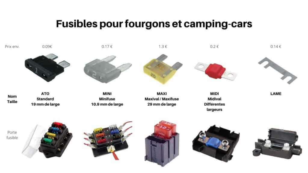 Fusibles et porte fusible pour fourgon et camping car