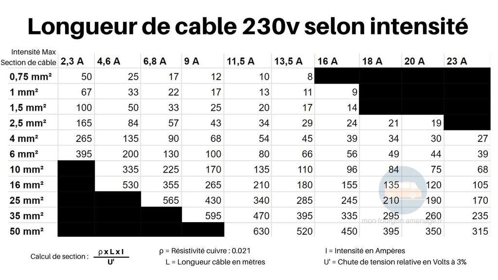 Section de cable 230v selon intensité en ampères