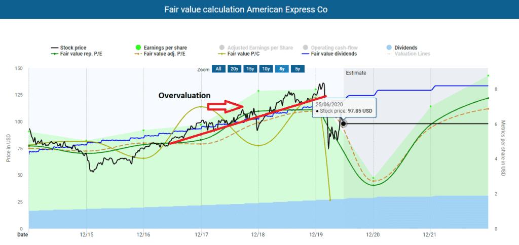 Fair value calculation American Express