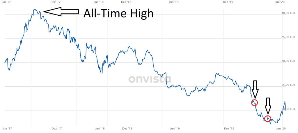 Lufthansa's share price development