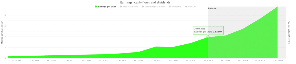 Wirecard's earnings powered by DividendStocks.Cash