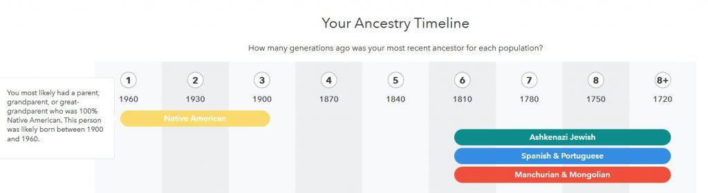 This image is from the Ancestry Timeline from this person's DNA results.  It shows that his Native American ancestry is recent compared to his other regions