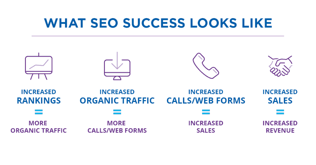 san francisco seo company success