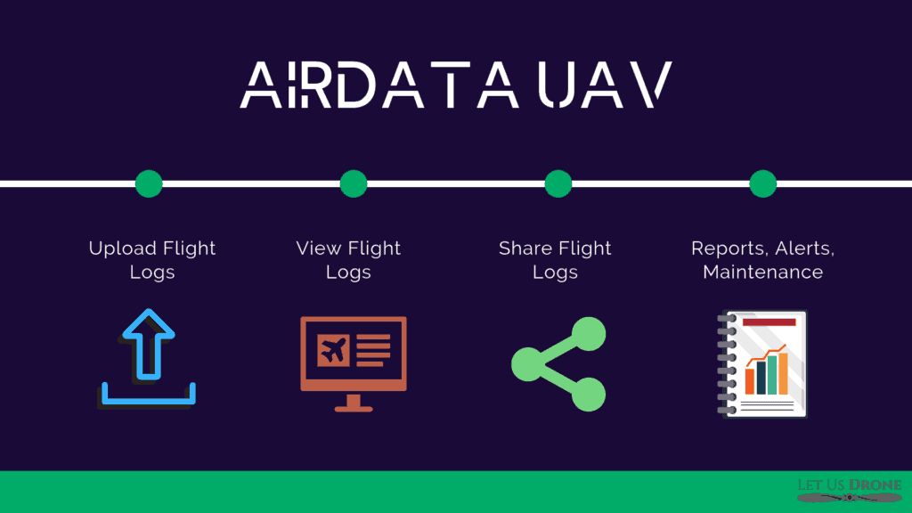Airdata UAV - View & Share Drone Flight Logs [Coupon] - Let Us Drone