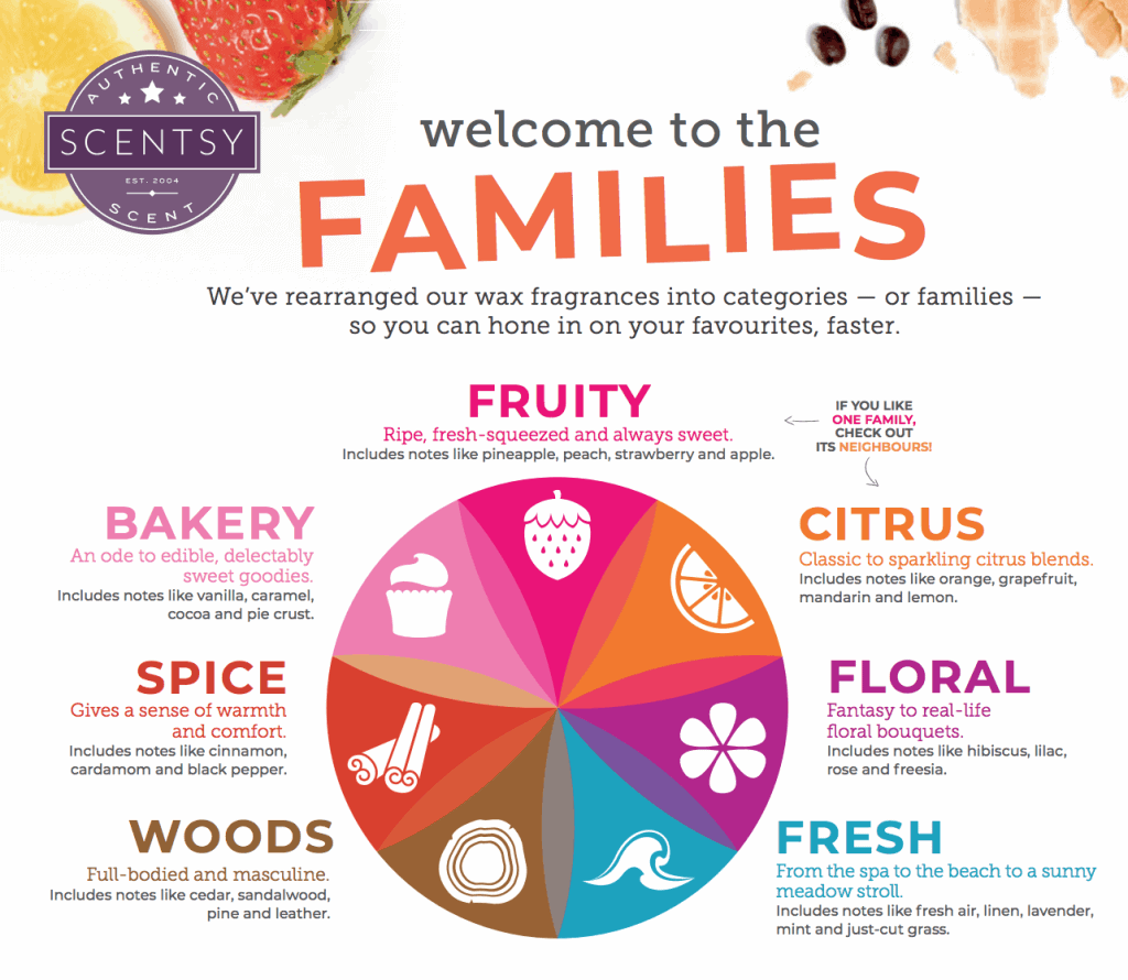 Scentsy Fragrance Families