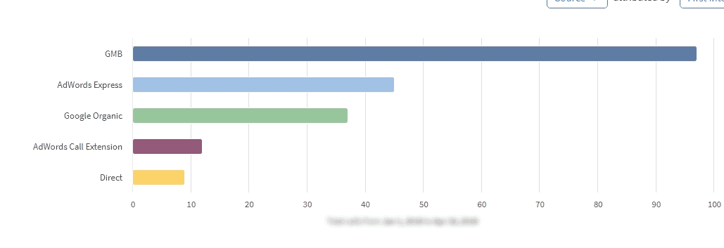 Chart of calls to law firm by source