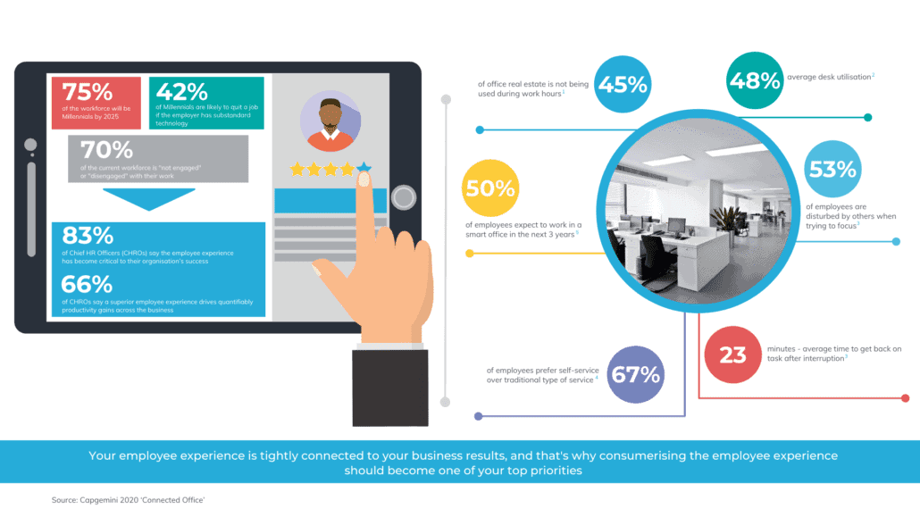 Employee experience of a connected office in 2020