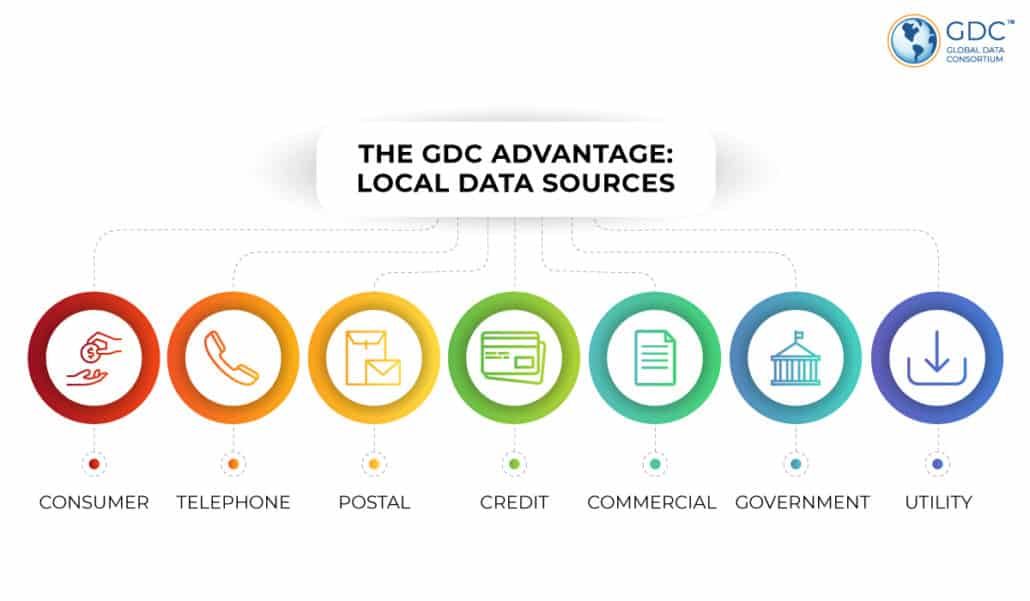 The GDC Advantage is carefully vetted local data sources through one API.