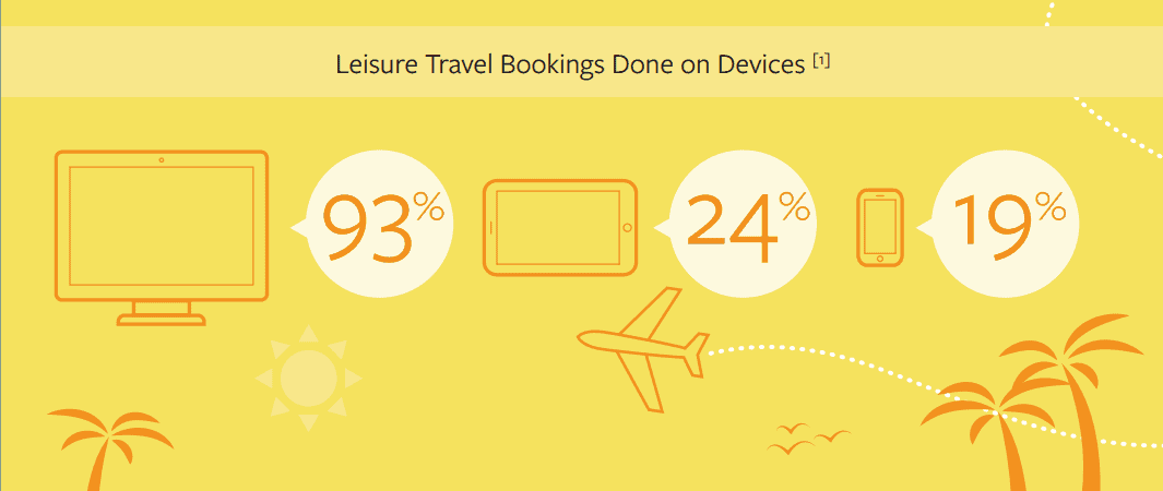 Travel by Device
