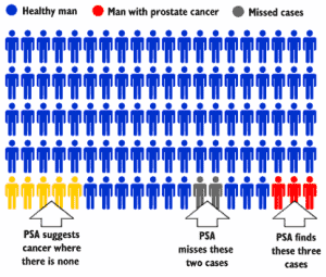 "Should We Stop Calling It Prostate ""Cancer""?"