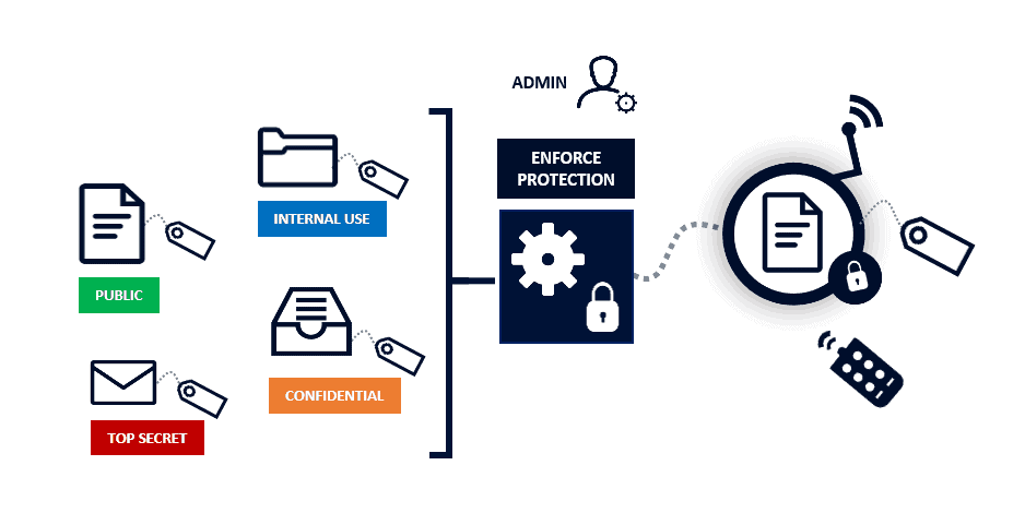 automate data classification and protection