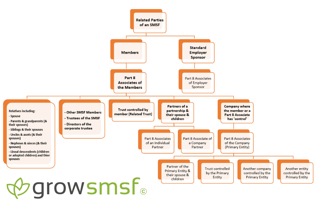 Who is a related party of an SMSF diagram growsmsf