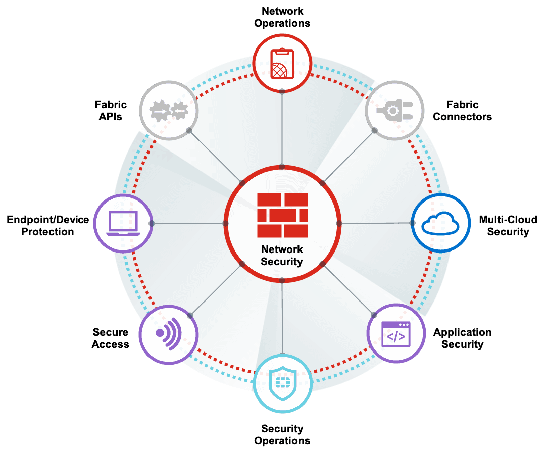 Fortinet's FortiGate Network Security & Firewall Support