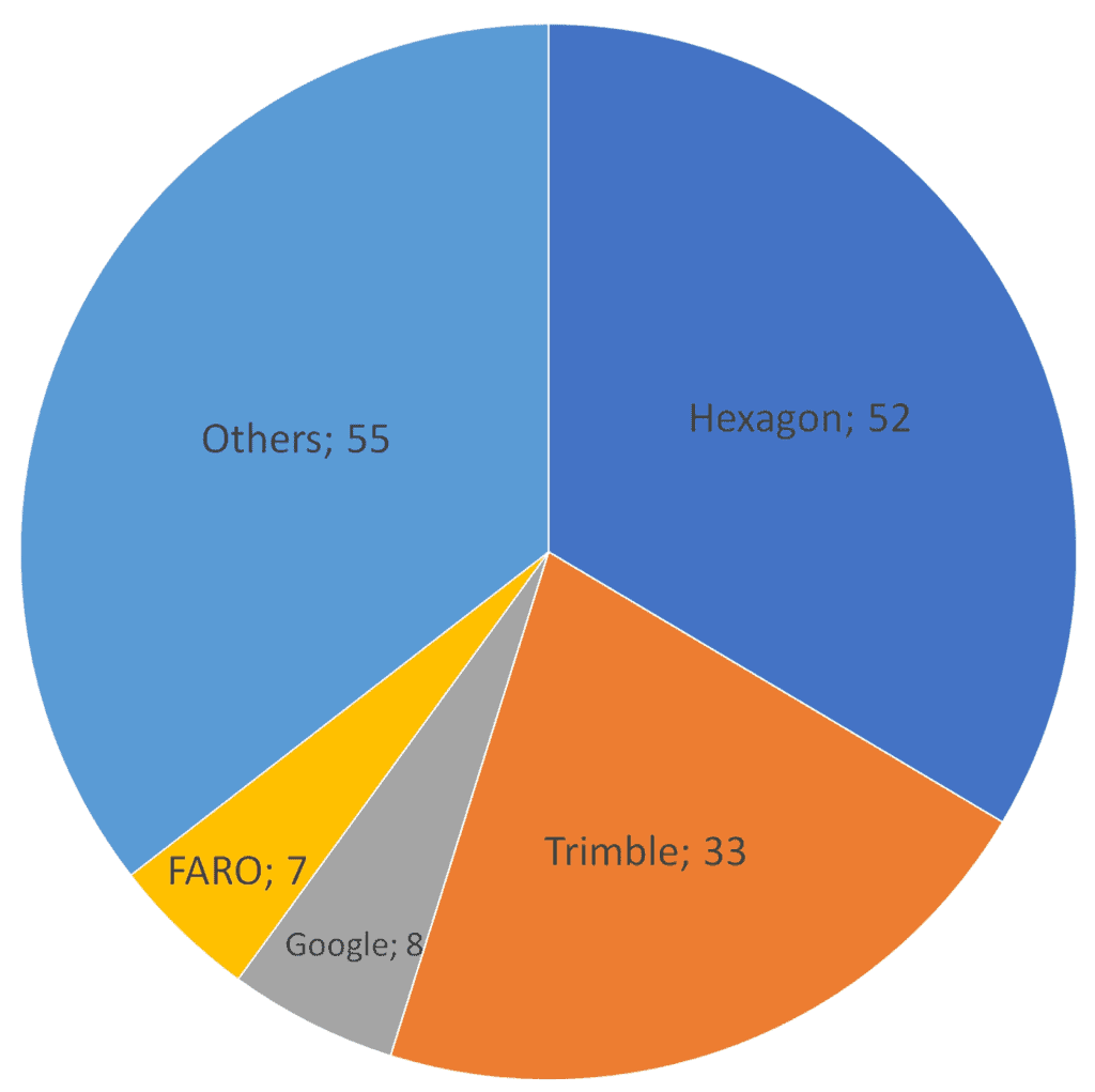 Geospatial companies Hexagon and Trimble accounted for more than half of all transactions between 2001 and September 2020.  Chart: GISGeo.org