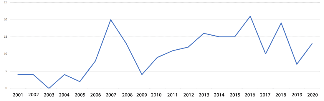 Number of transactions by geospatial companies per year.  Chart: GISGeo.org