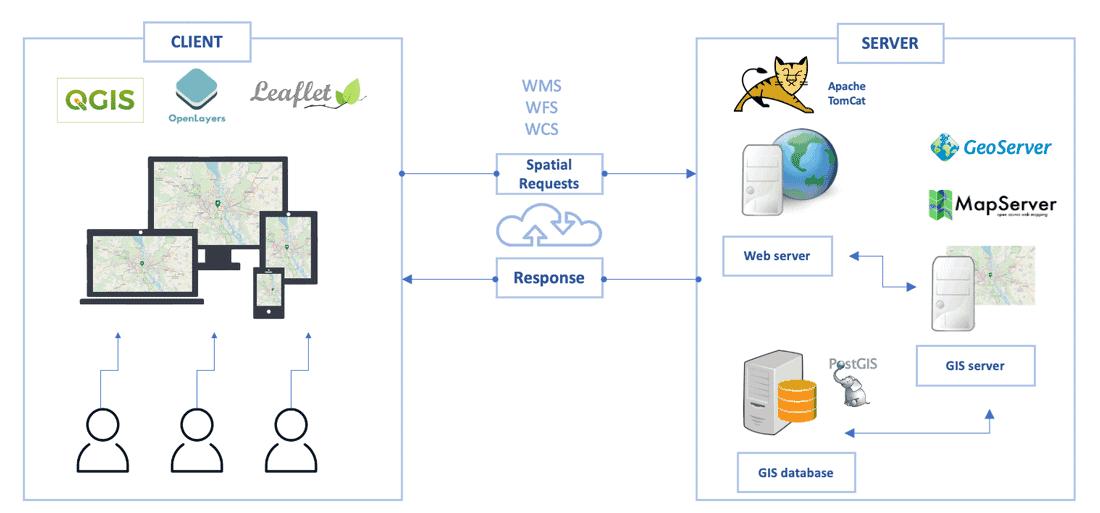 Diagram showing WebGIS architecture. Adapted from Emmanuel Jolaiya.