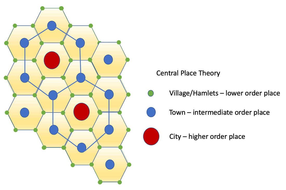 The hexagon pattern formed by the distribution of different order settlements in Central Place Theory.