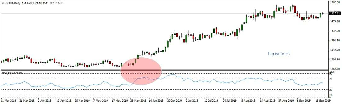 overbought gold example
