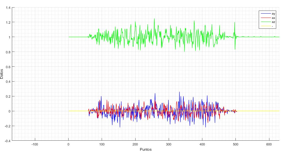 Proceso de calibración de los motores y las hélices. Análisis de vibraciones.