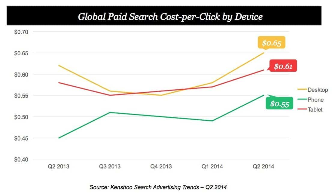 Global Paid Search CPC by device - 2