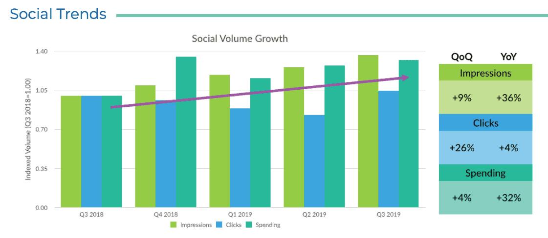 Skai Q3 2019 social advertising insights