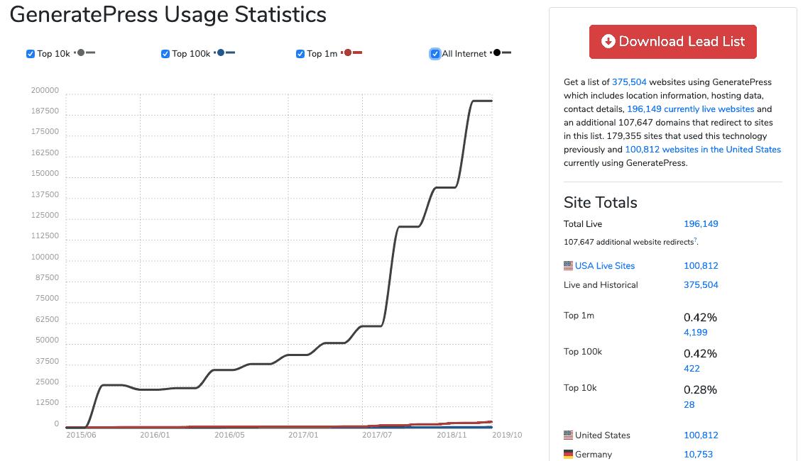 Generatepress Stats