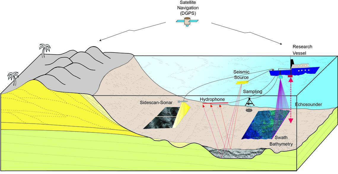 Diagram showing seafloor mapping technologies.