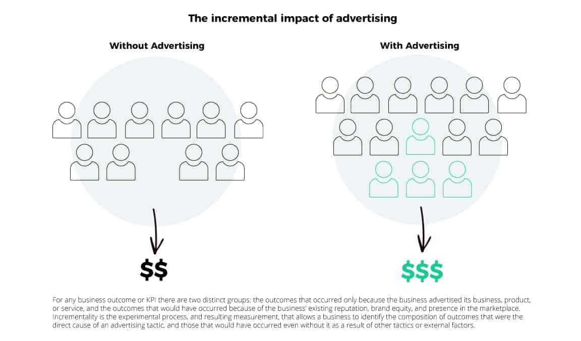 marketing measurement