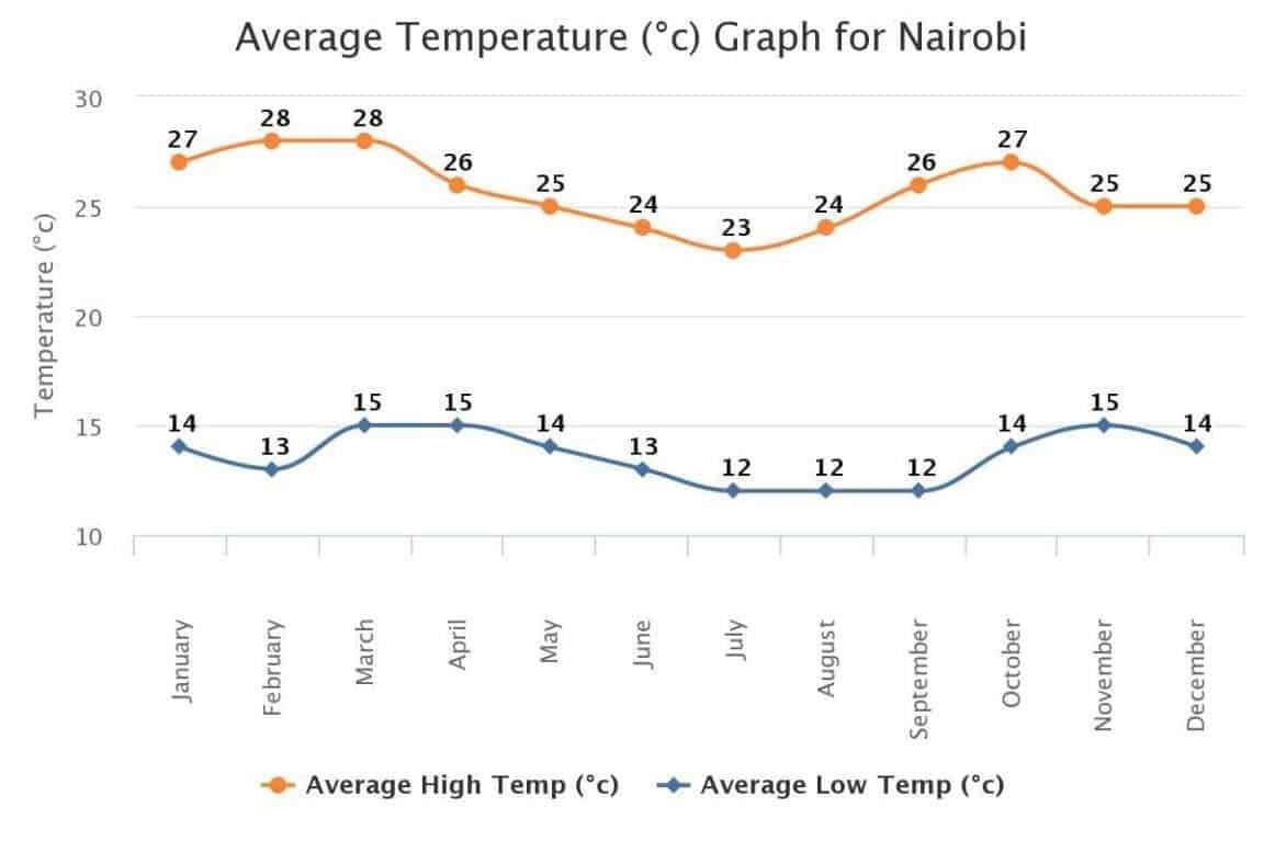 Average Temperature Nairobi kenya