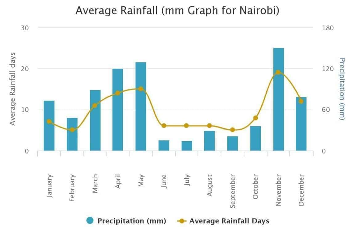 average precipitation nairobi kenya