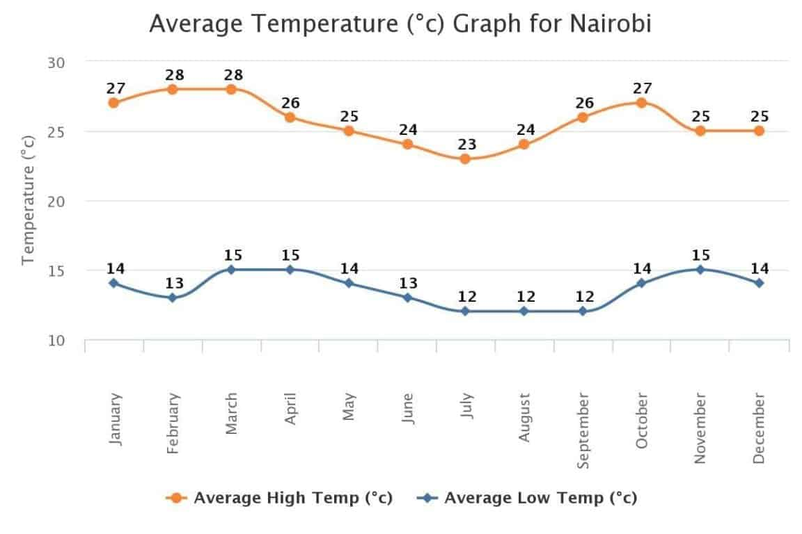 Average Temperature Nairobi kenya