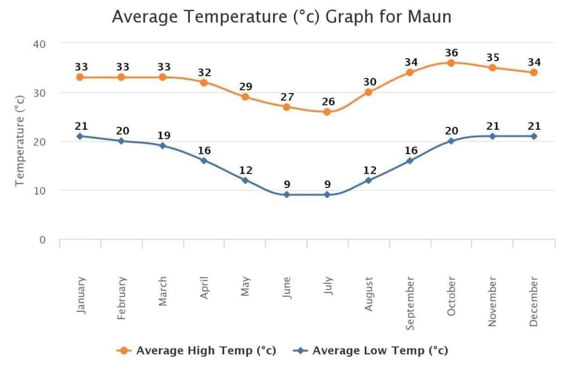 maun botswana average temperature