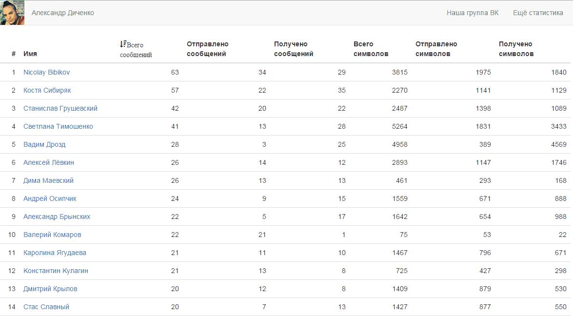 статистика-сообщений-вконтакте