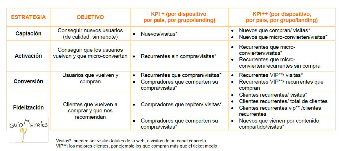 Tabla de objetivos y KPIs para Google Analytics