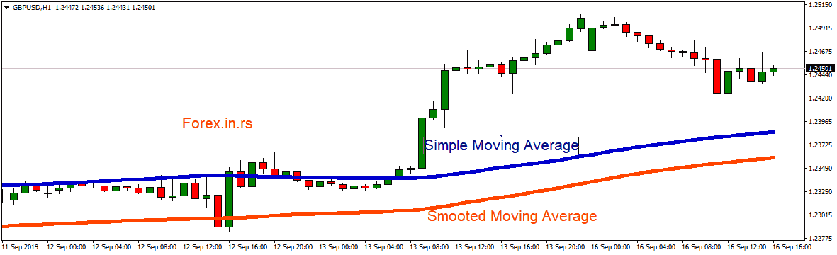 smoothed moving average vs simple moving average