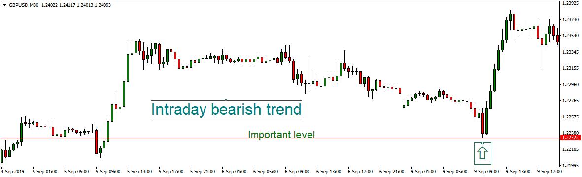 swing intraday short time bearish trend