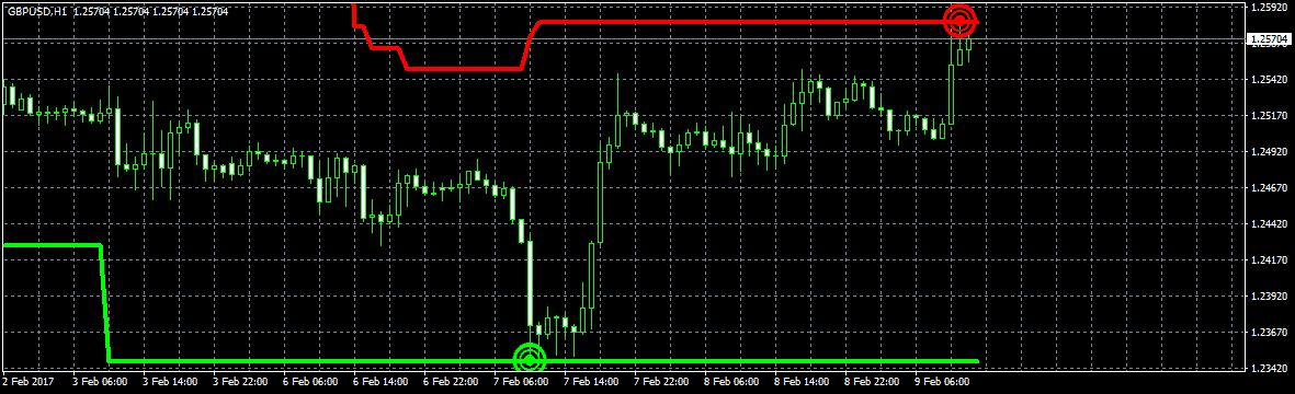 repaint indicator example touch high again