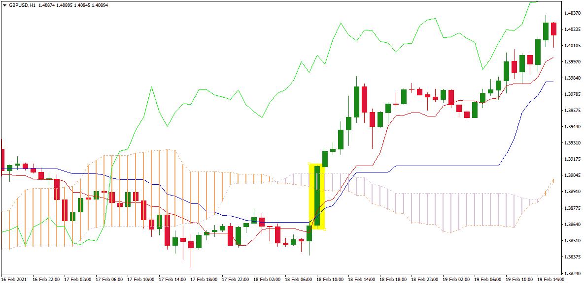 ichimoku uptrend cloud crossover chart