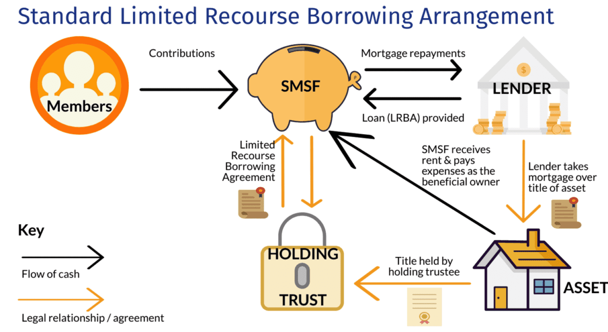 Buying Property with Super - Grow SMSF LRBA DIagram