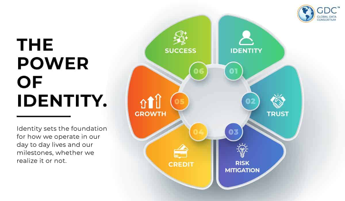 The Power of Identity flywheel depicts the chain of events that occur when an individual has sufficient identity. Identity > Trust > Risk Mitigation > Credit > Growth > Success